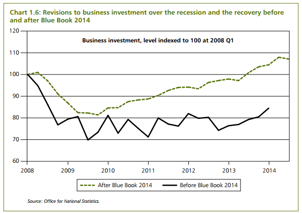 business-investment-uk